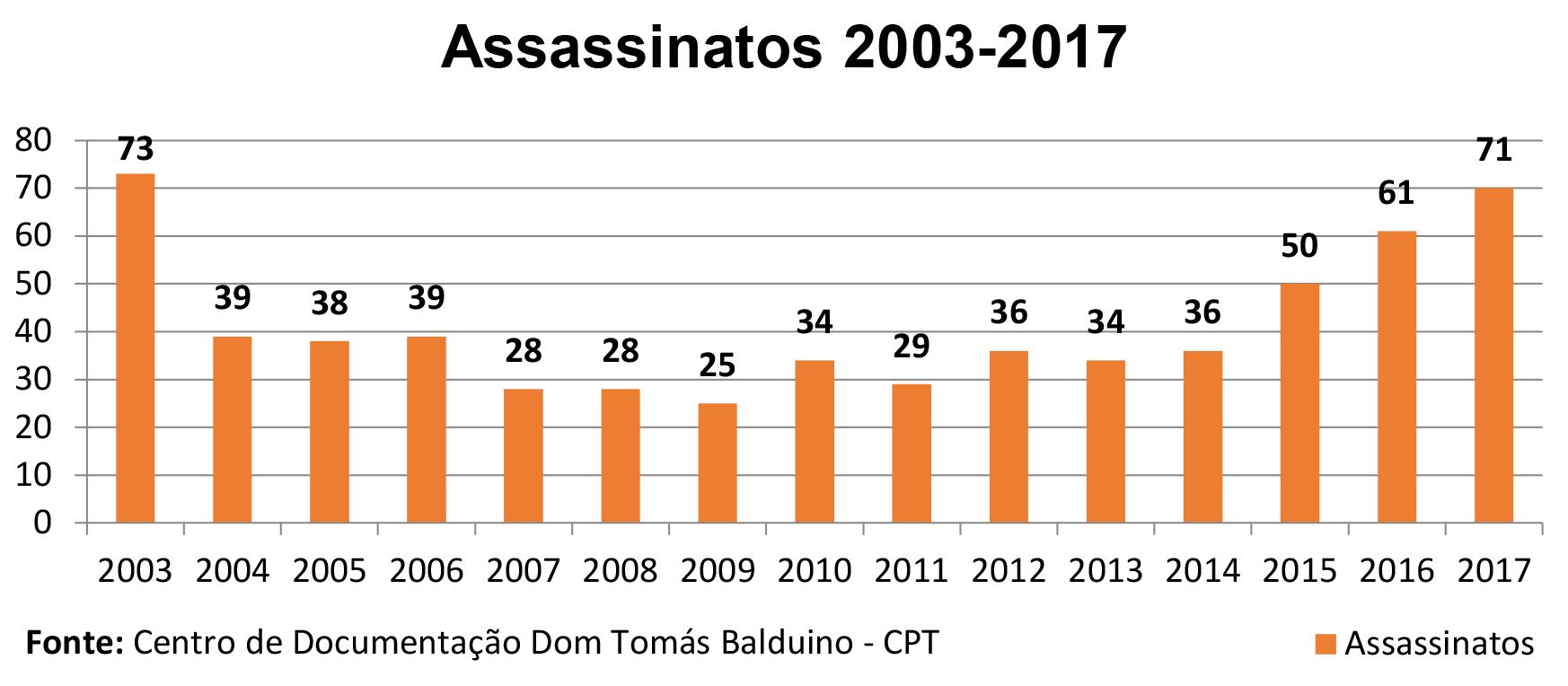 Tabela de assassinatos no campo entre 2003 e 2017. Crédito: reprodução/CPT